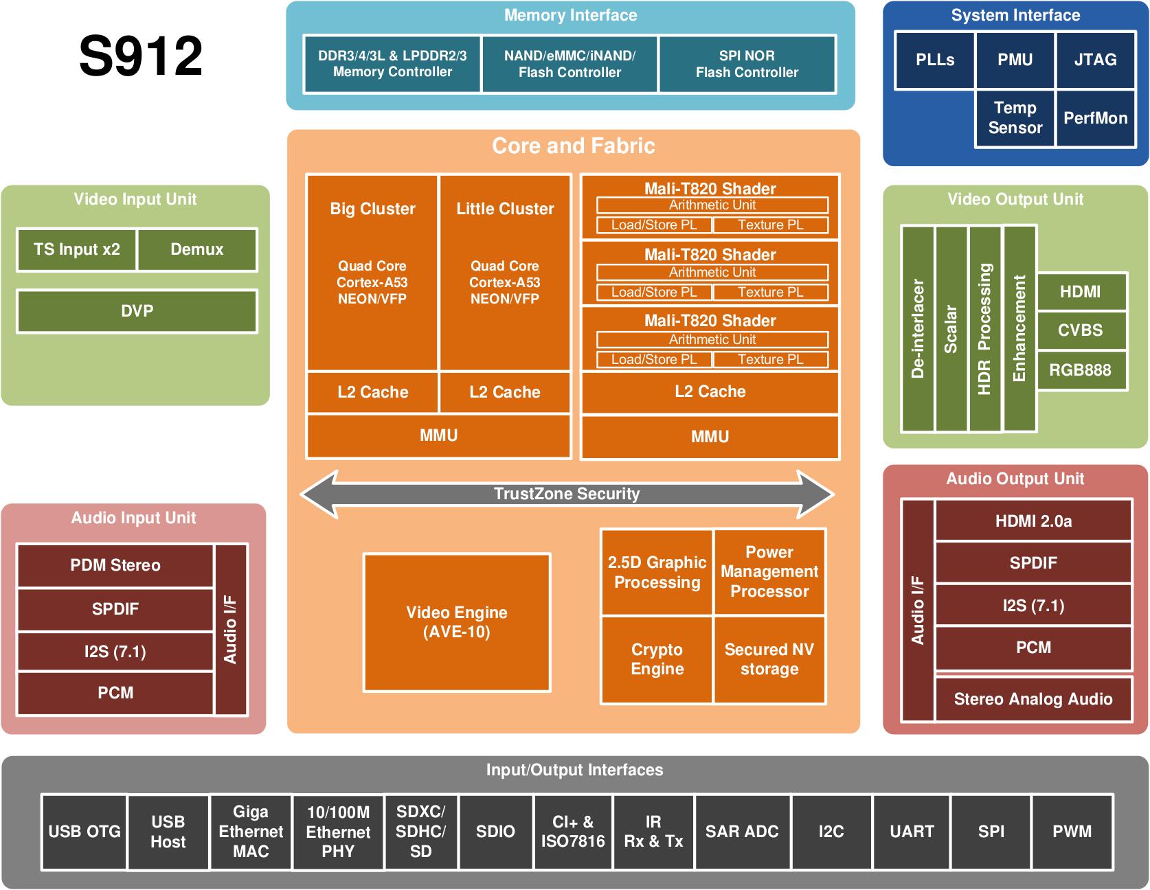 Диаграмма чипа s912